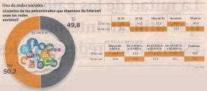 2015-05-03- La Voz de G- Uso de redes en Galicia estadísticas 3